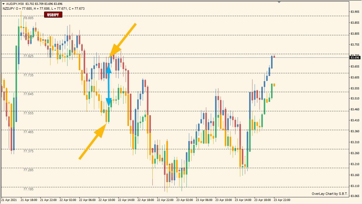 2つの通貨を一つのチャートに描写