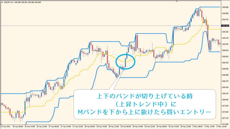 MTF_PriceChannel