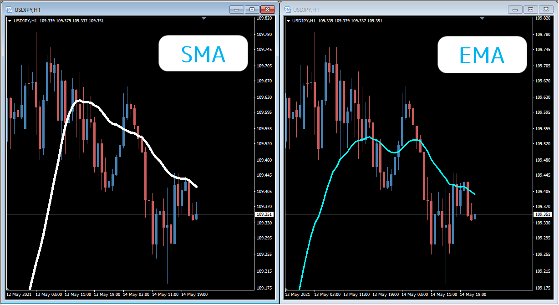 EMAとSMAの比較