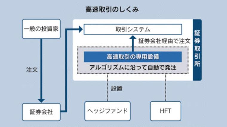 HFT(高速取引)の仕組み
