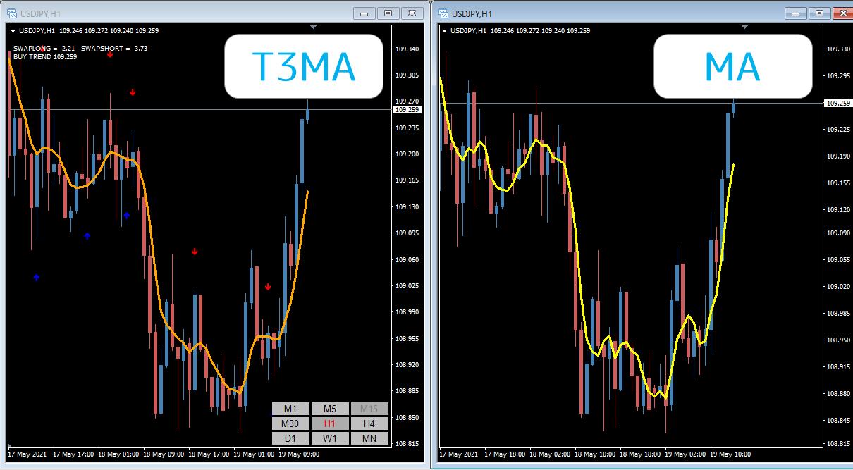 T3MAの比較