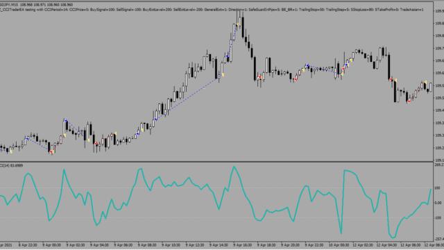 CCI Trader EA 3.0