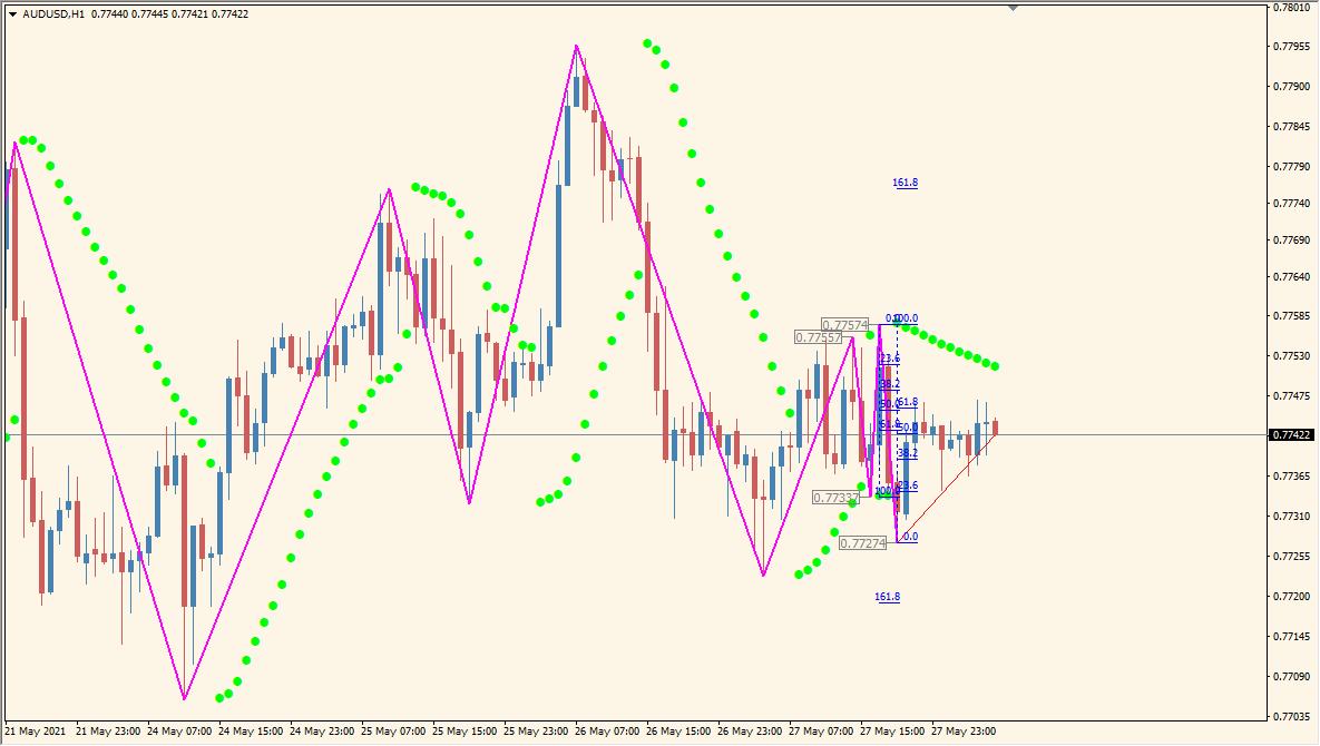 parabolic-zz-indicator