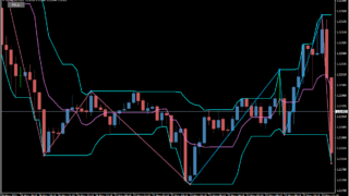 High – low trend 3.01(mtf + alerts) button