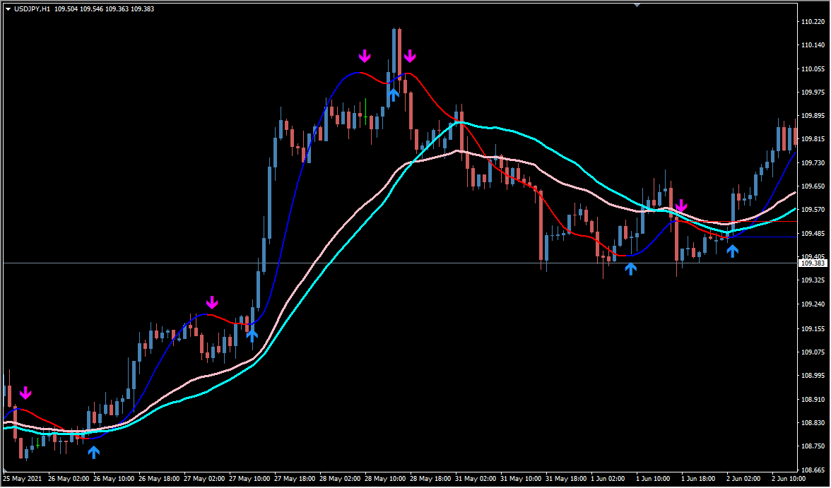 Hull moving average 2.0 & sr lines +arrows