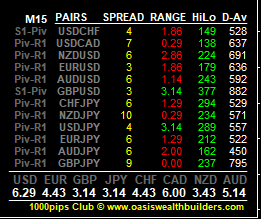 Forex Dashboard Support and Reistance
