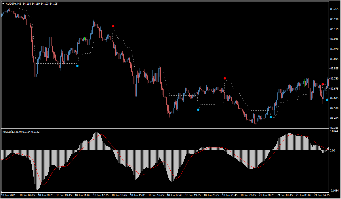 macd trailing stop