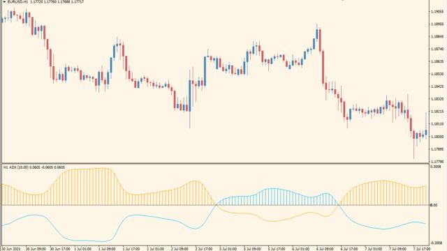 ADX MTF Trend Indicator