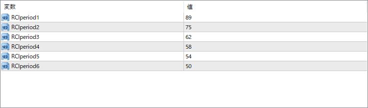 RCI_6Lineインジケーター