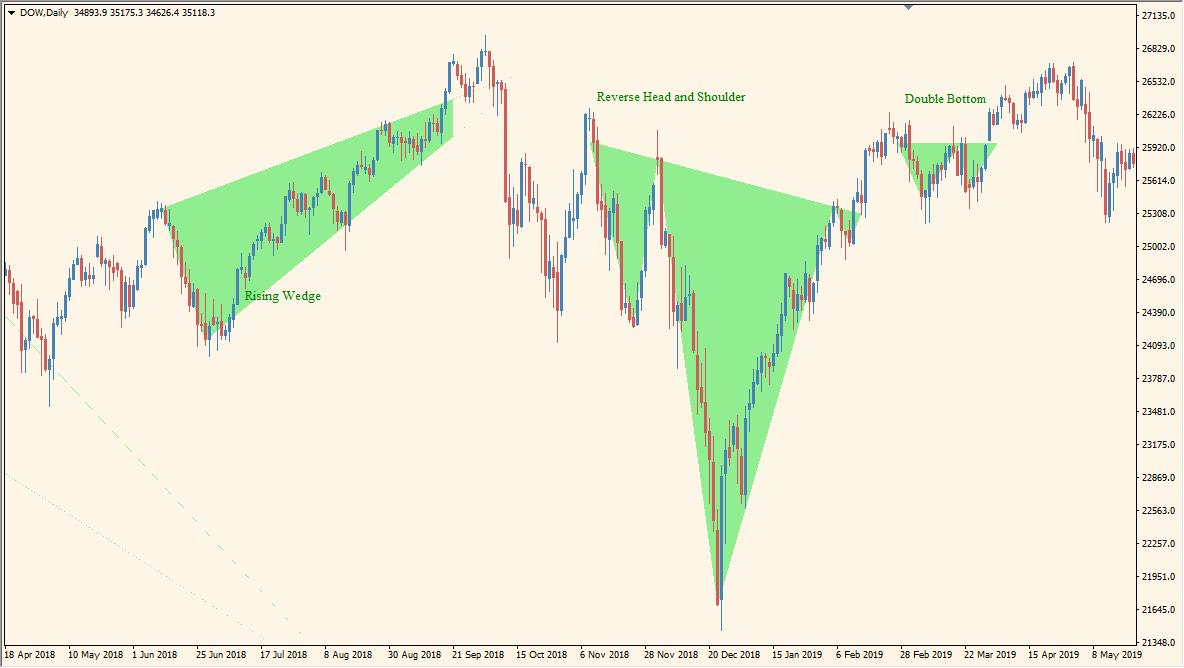 price-patterns