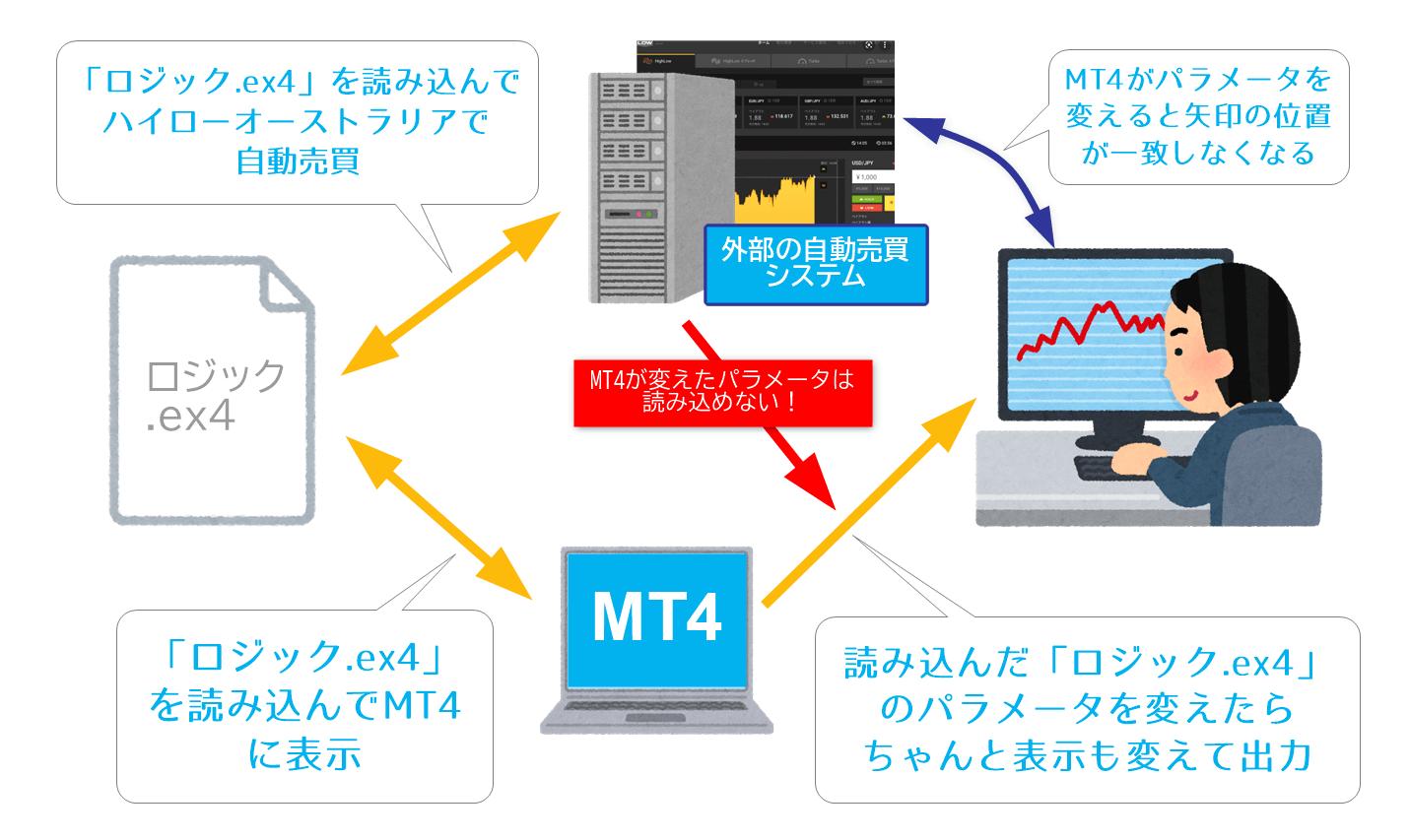 MT4のパラメータは直接読み込めない