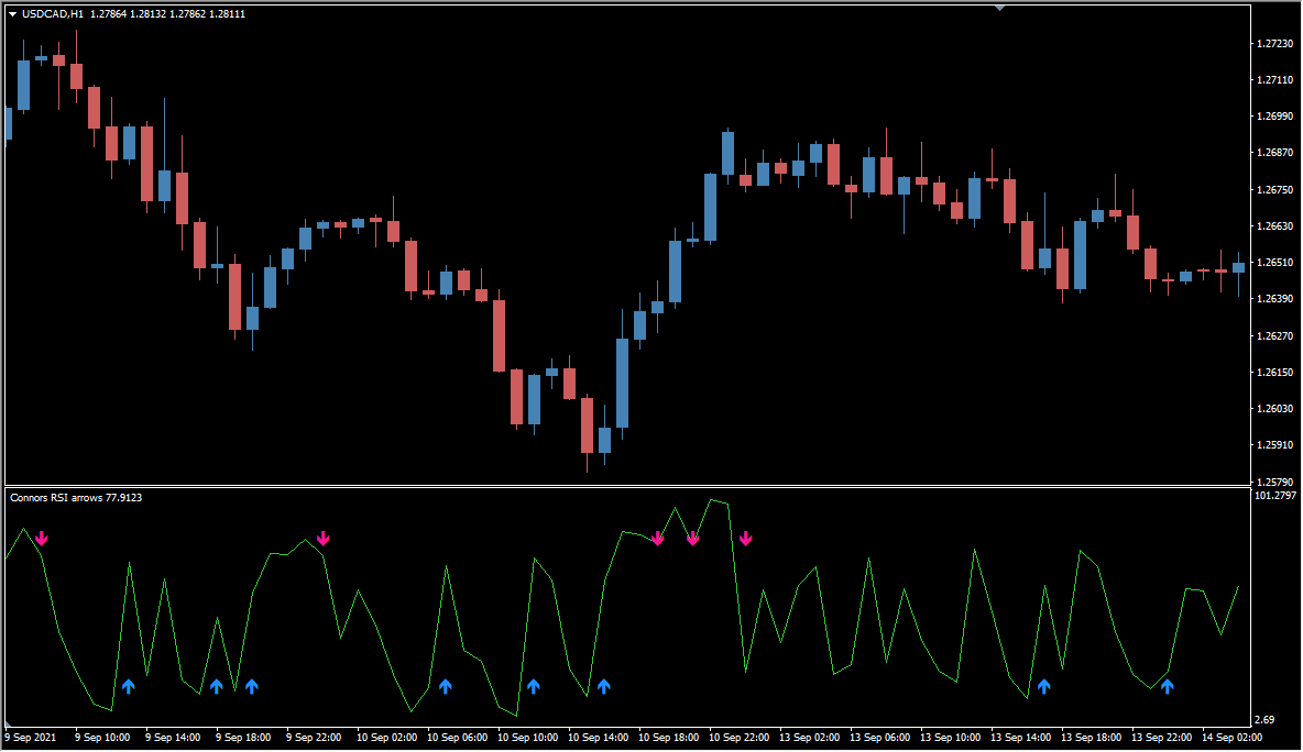 Connors RSI arrows