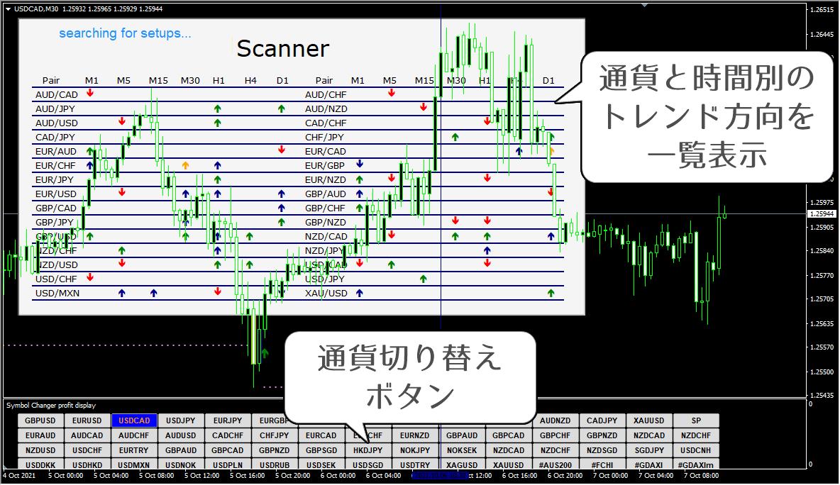 MT4のサインツール(FX向け)